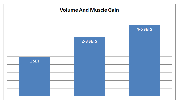 graph showing relationship between volume and hypertrophy